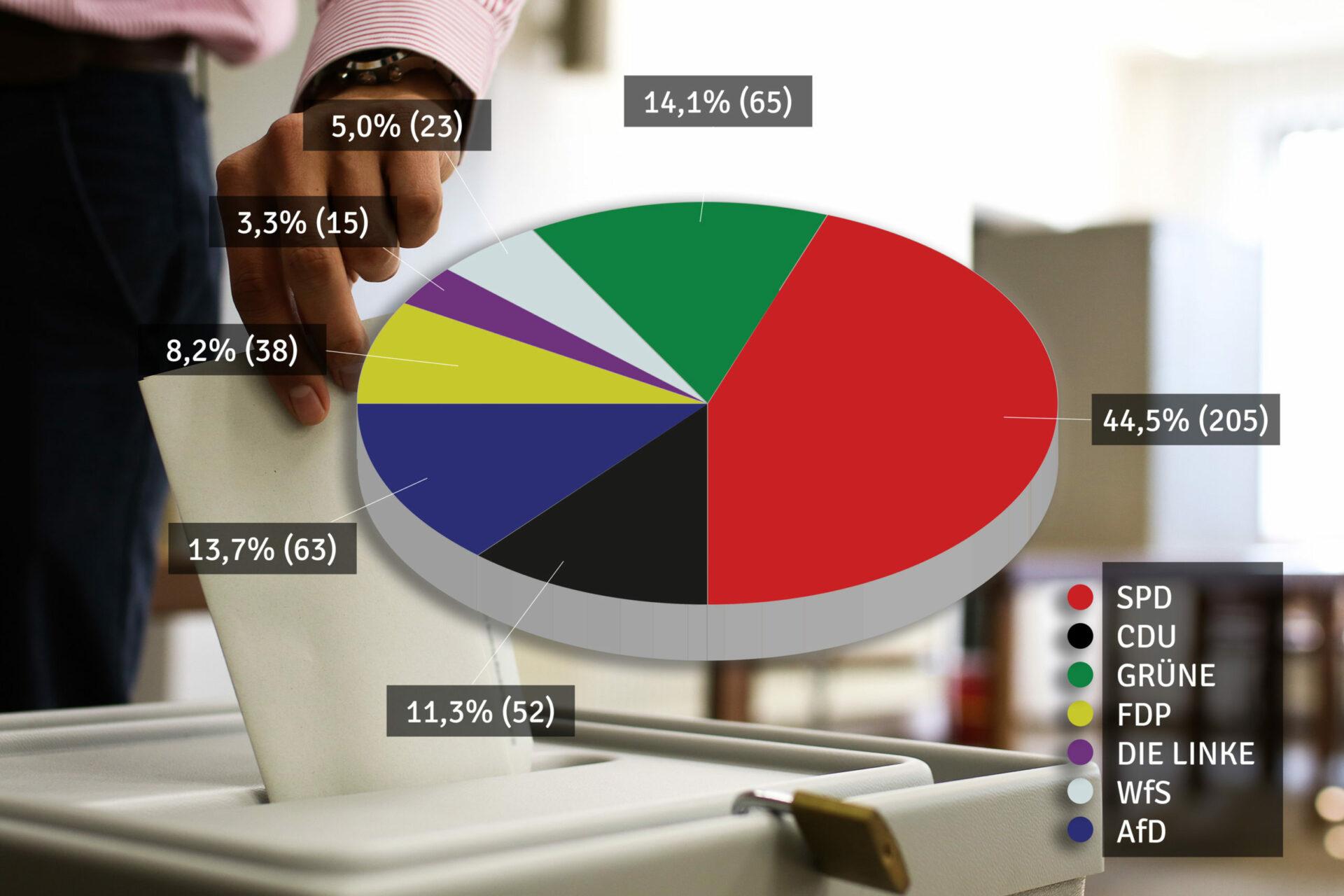 MeinSchwerte-Umfrage: SPD liegt vorne